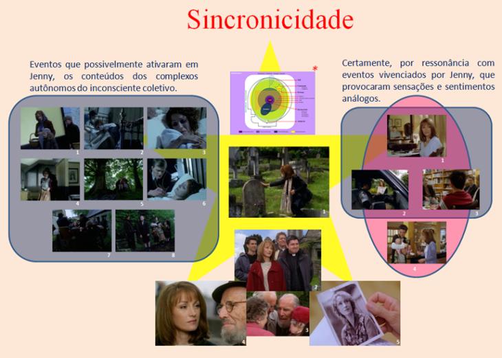 Mapa conceitual - sincronicidade total - Png